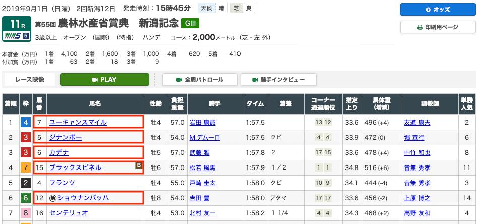 新潟記念レース結果