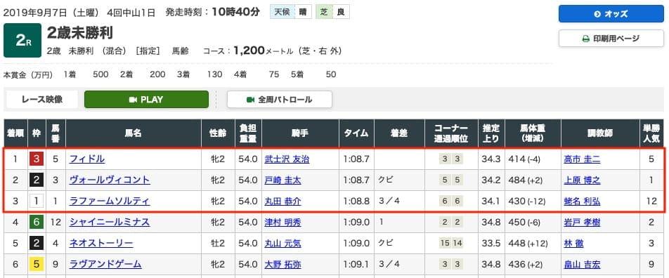9月7日 中山2R レース結果