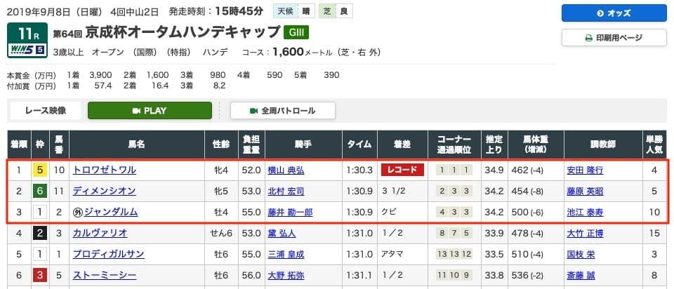 京成杯 レース結果