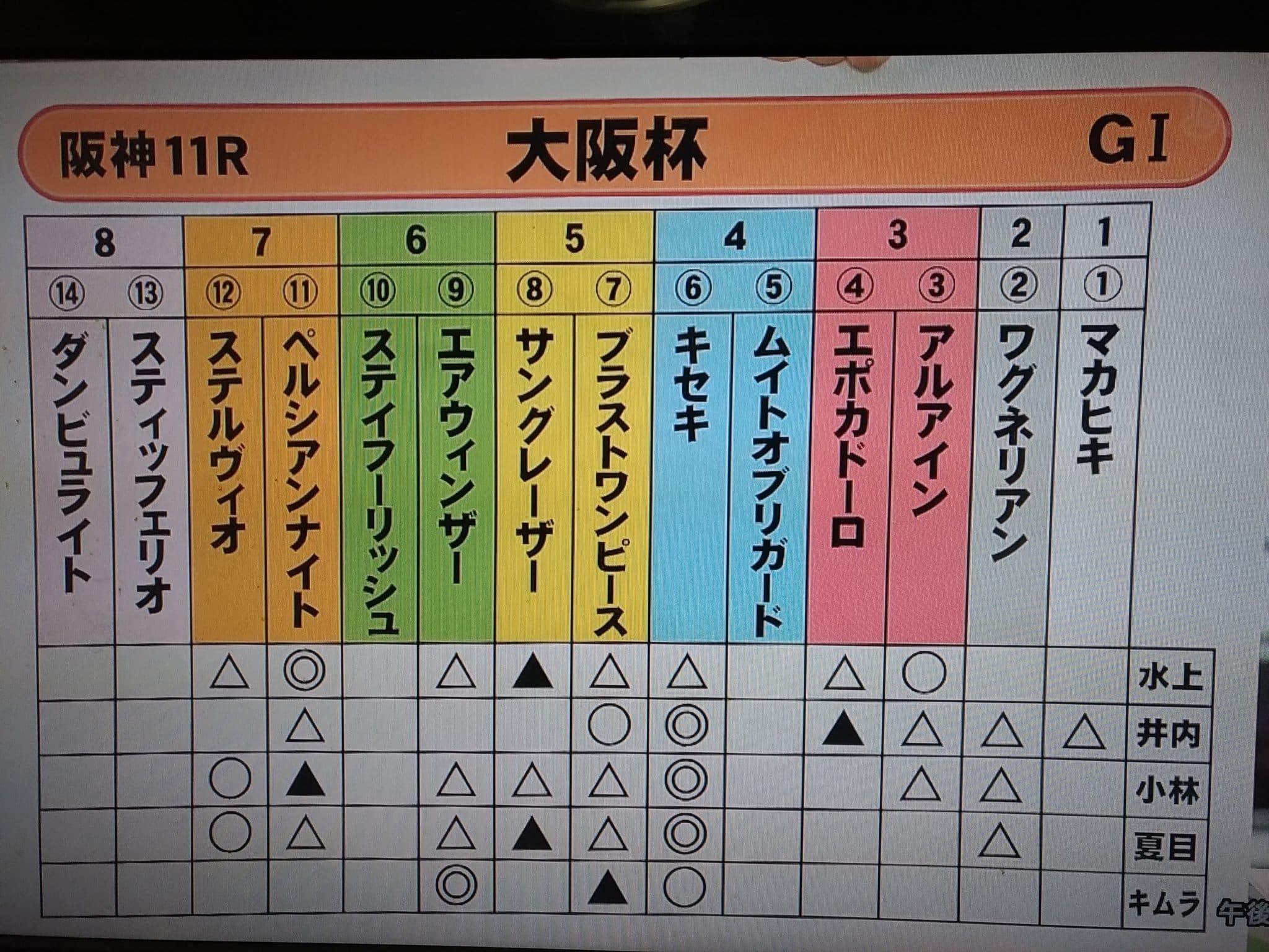 大阪杯 予想