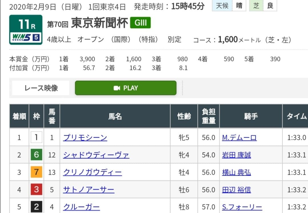 東京新聞杯 レース結果