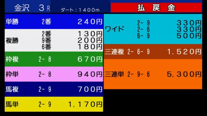 金沢競馬 オッズ