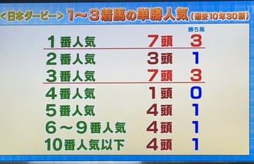 日本ダービー 人気