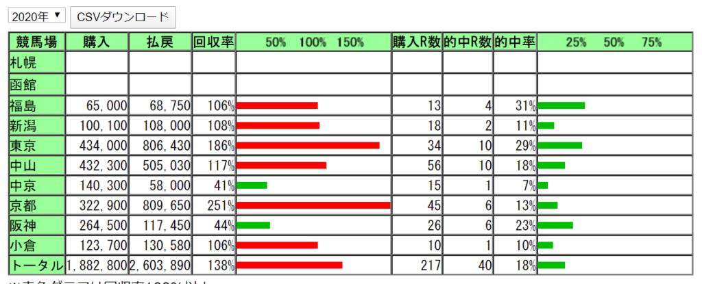 競馬 データ