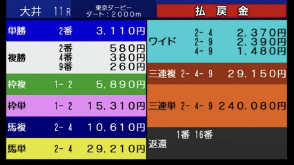 大井競馬 東京ダービー