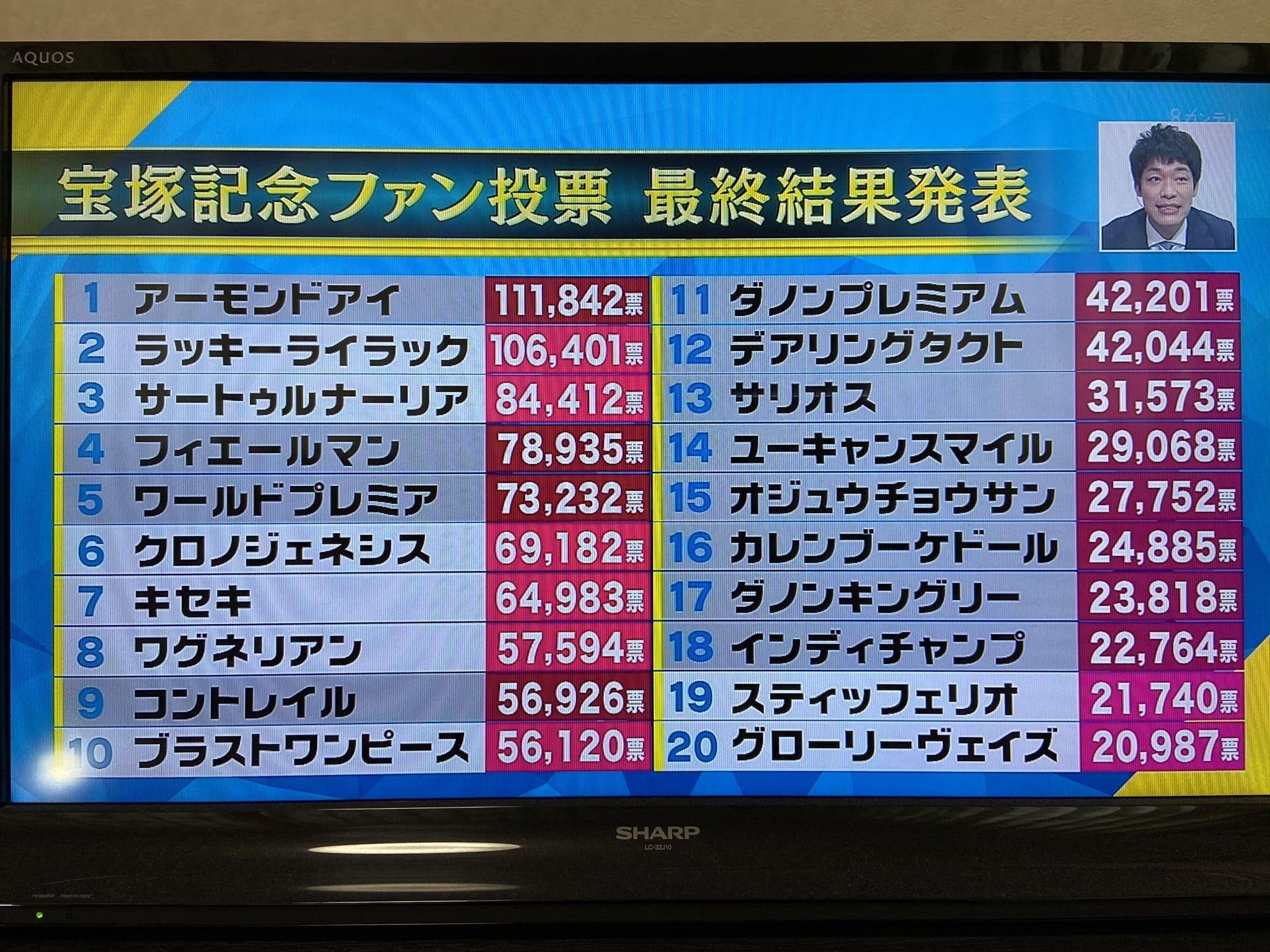 宝塚記念 ファン投票