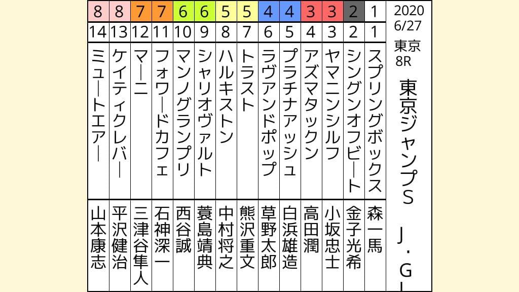 東京ジャンプS