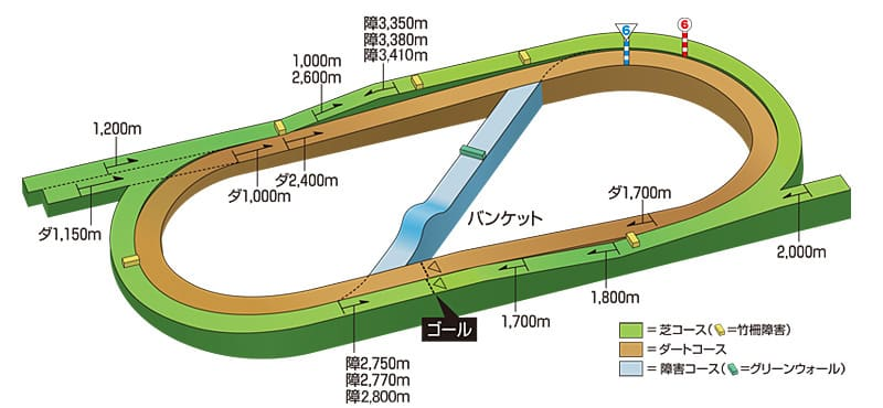 福島競馬場 コース