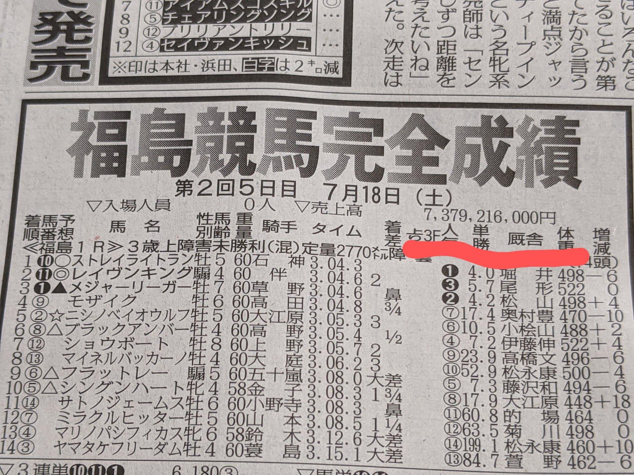 福島競馬 成績