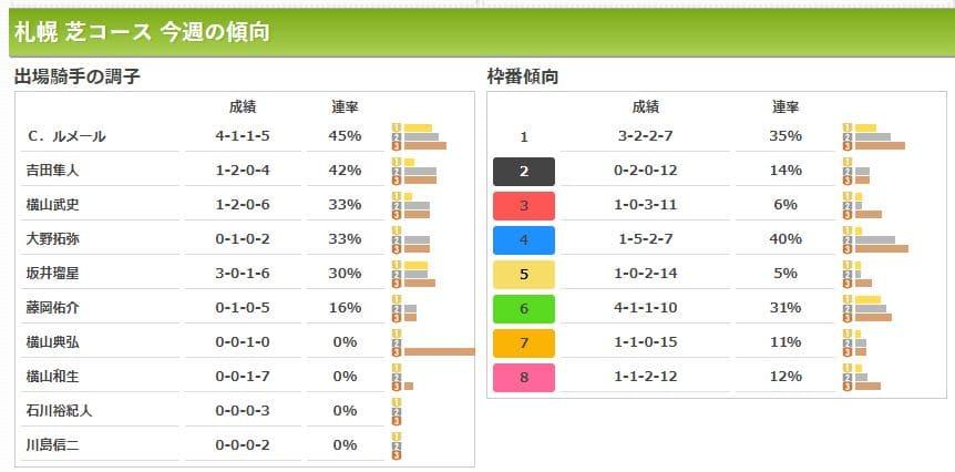 ウマークス 札幌 芝コース 今週の傾向