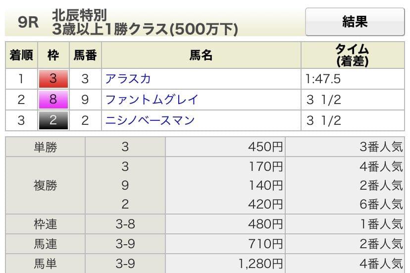札幌競馬 結果