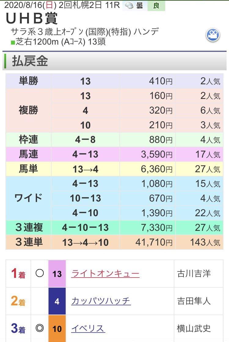 UHB賞 結果