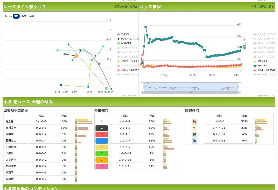 ウマークス データ分析