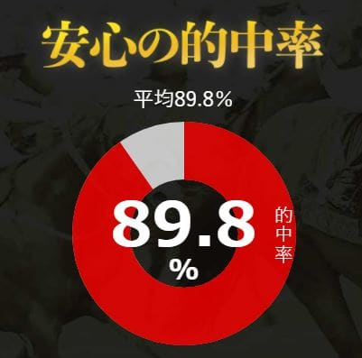 安心の的中率 89.8%