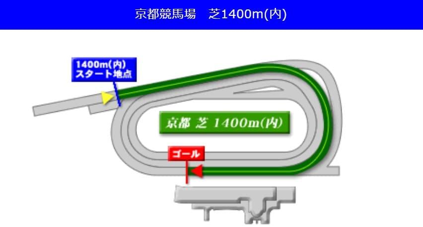 京都競馬場芝1400m(内回り)の予想ポイント
