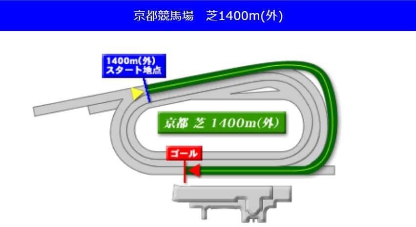 京都競馬場芝1400m(外回り)の予想ポイント