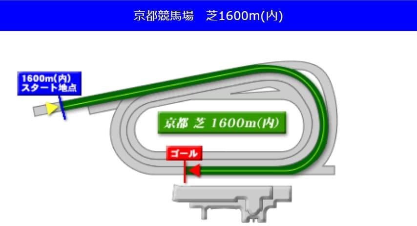 京都競馬場芝1600m(内回り)の予想ポイント