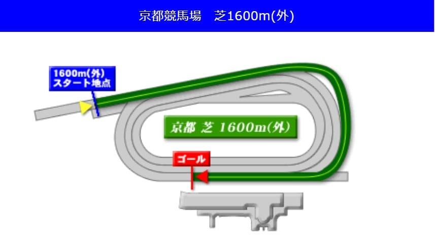 京都競馬場芝1600m(外回り)の予想ポイント