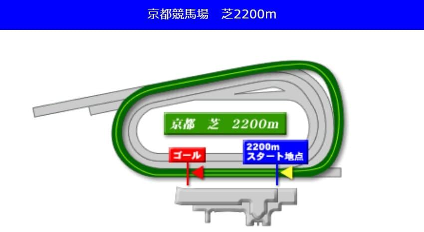 京都競馬場芝2200mの予想ポイント