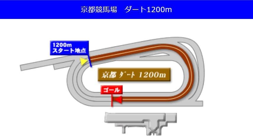 京都競馬場ダート1200mの予想ポイント