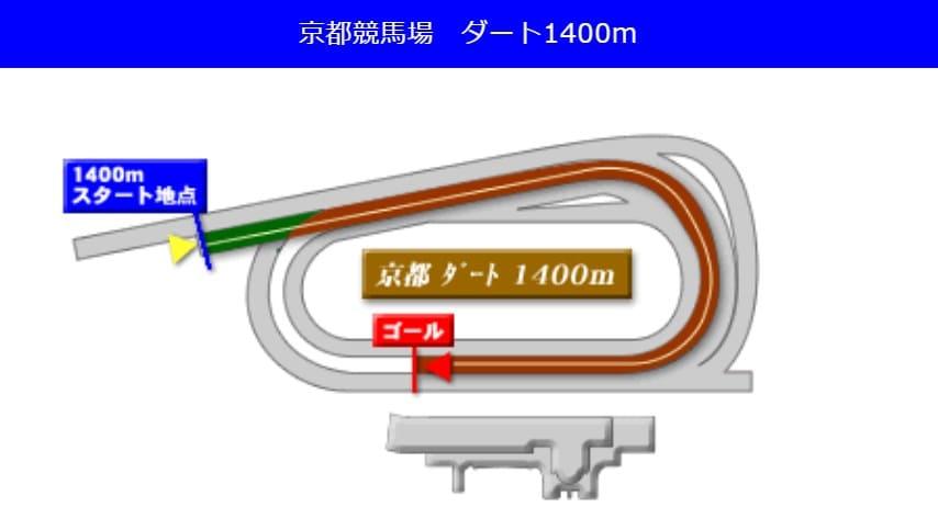 京都競馬場ダート1400mの予想ポイント