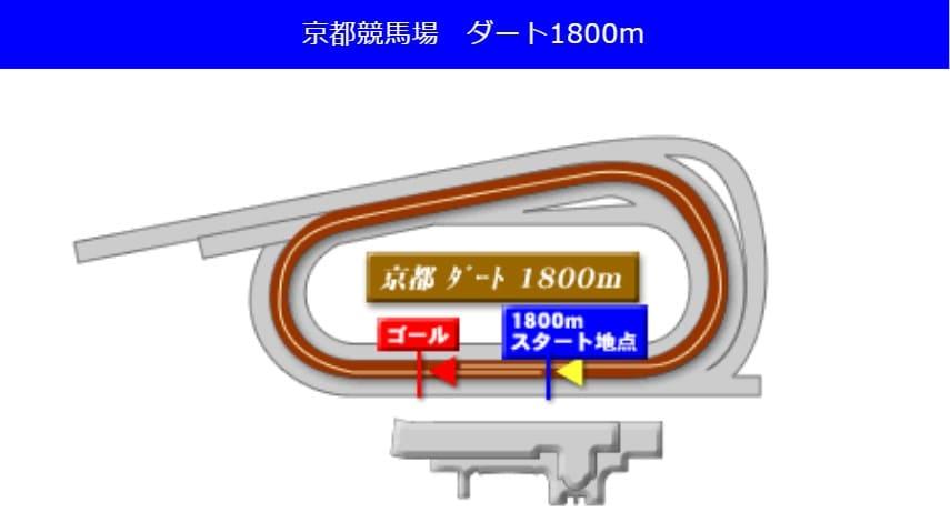 京都競馬場ダート1800mの予想ポイント