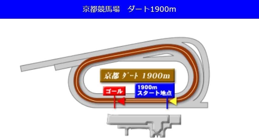 京都競馬場ダート1900mの予想ポイント