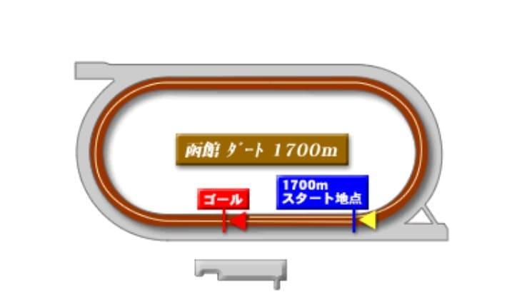 函館競馬場ダート1700mの予想ポイント