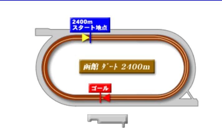 函館競馬場ダート2400mの予想ポイント