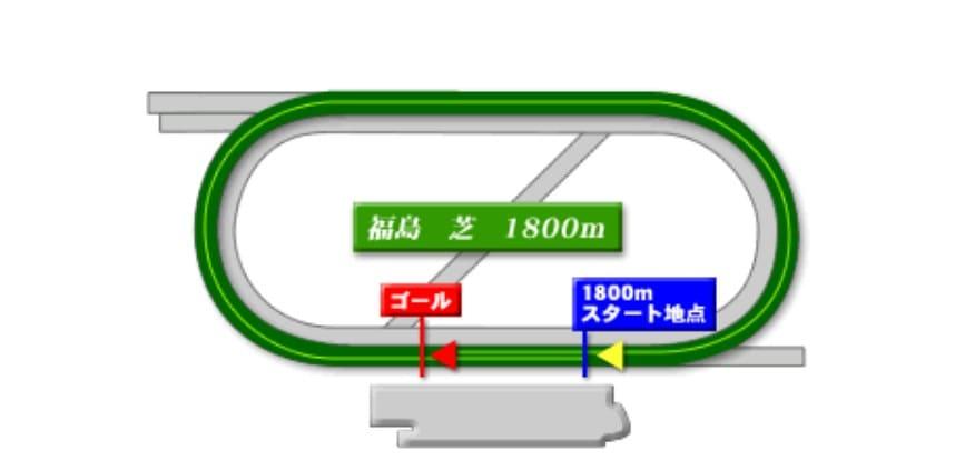 福島芝1800mの競馬予想ポイント