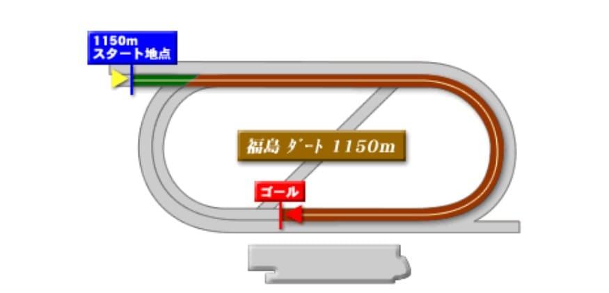 福島ダート1150mの競馬予想ポイント