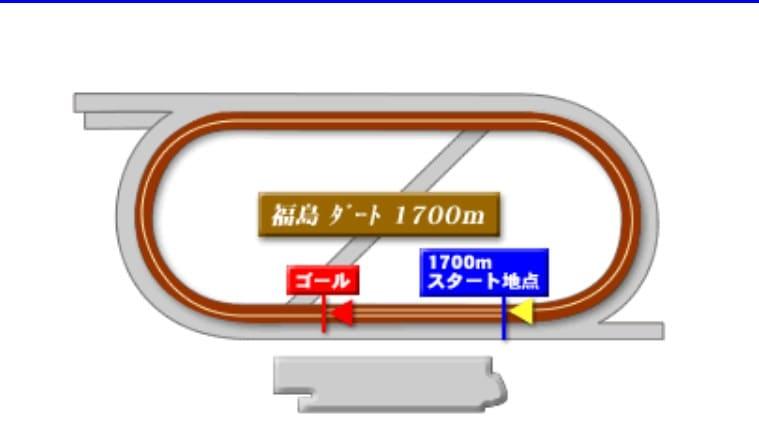 福島ダート1700mの競馬予想ポイント