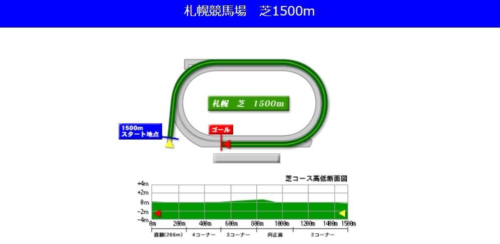 札幌競馬場芝1500mの予想ポイント