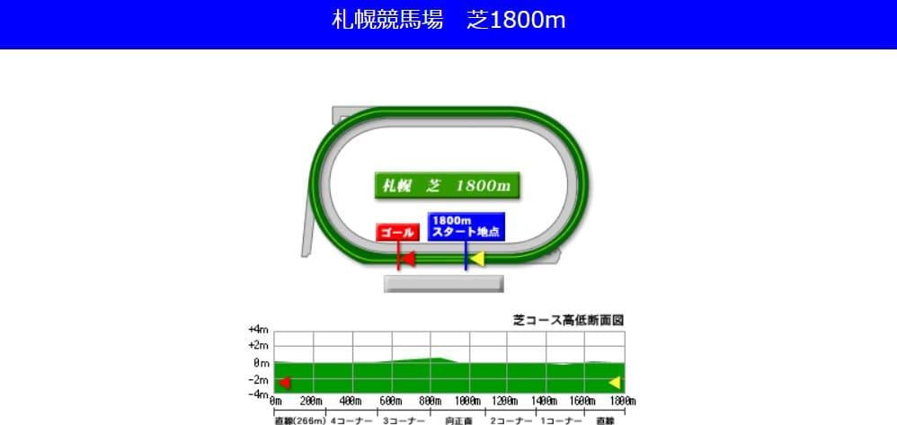 札幌競馬場芝1800mの予想ポイント