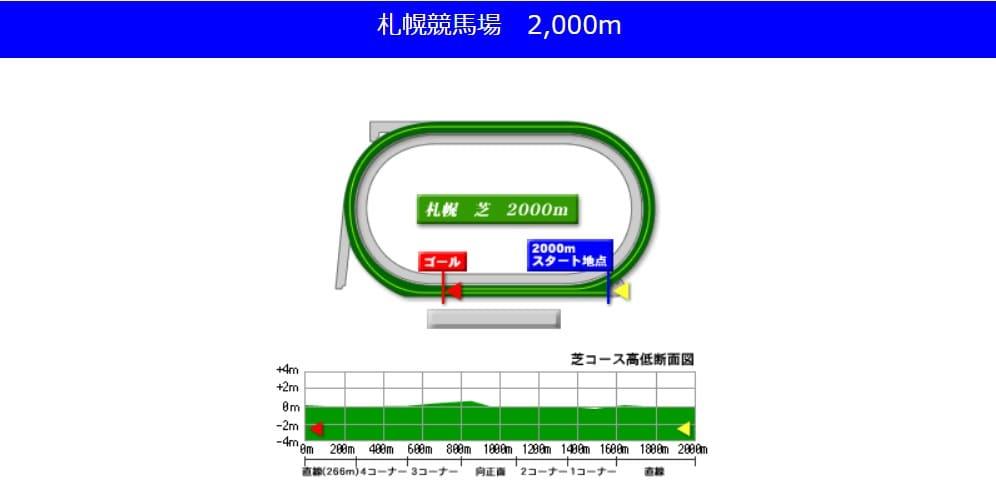 札幌競馬場芝2000mの予想ポイント