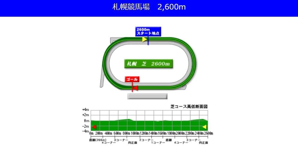 札幌競馬場芝2600m