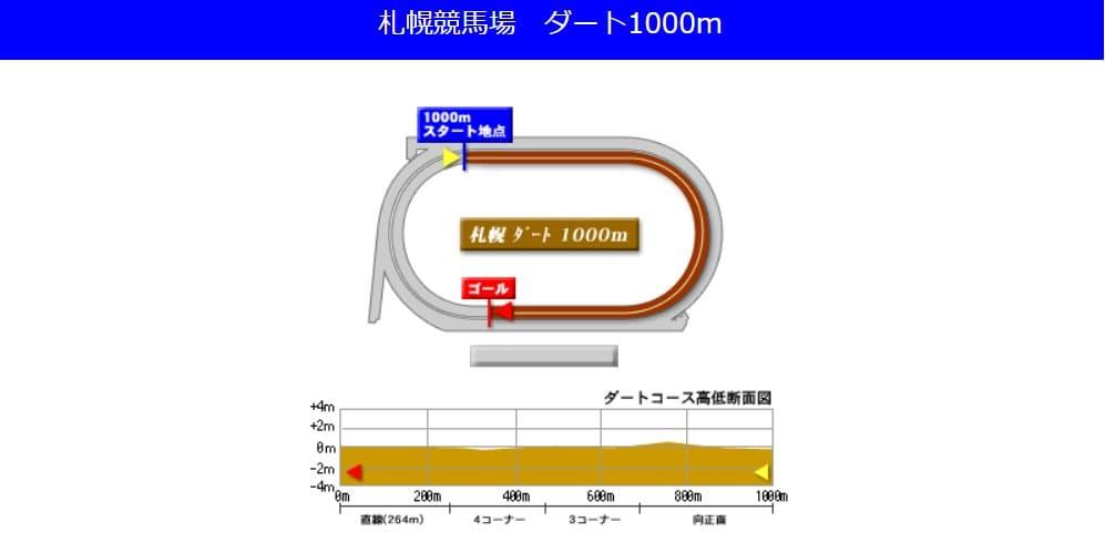 札幌競馬場ダート1000mの予想ポイント