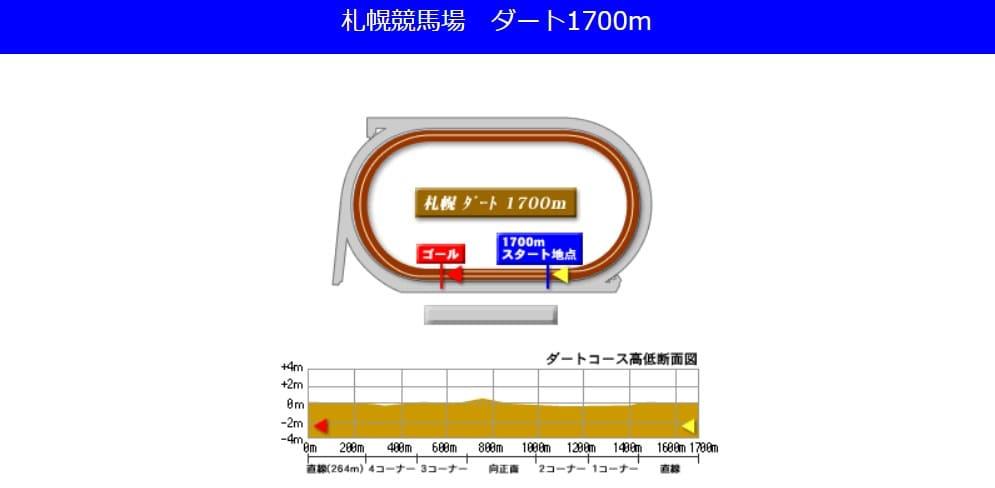 札幌競馬場ダート1700mの予想ポイント