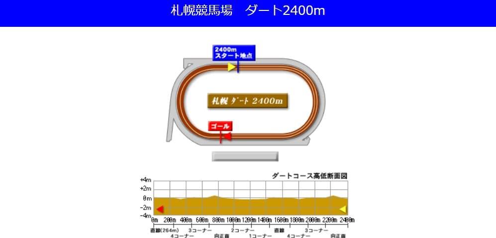 札幌競馬場ダート2400mの予想ポイント