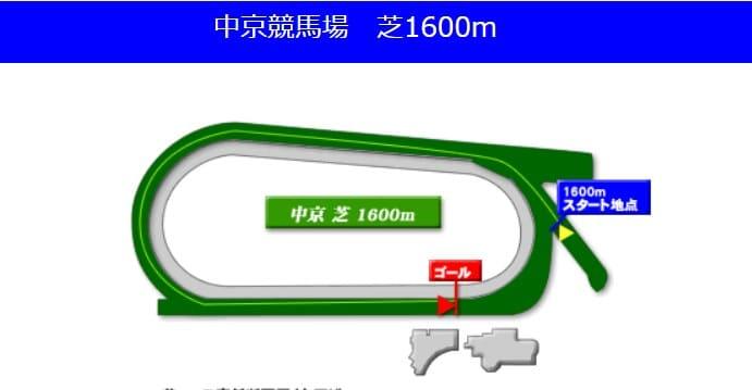 中京競馬場芝1600mの予想ポイント
