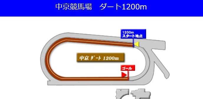 中京競馬場ダート1200m