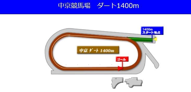 中京競馬場ダート1400mの予想ポイント