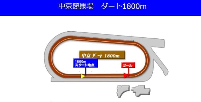 中京競馬場ダート1800mの予想ポイント