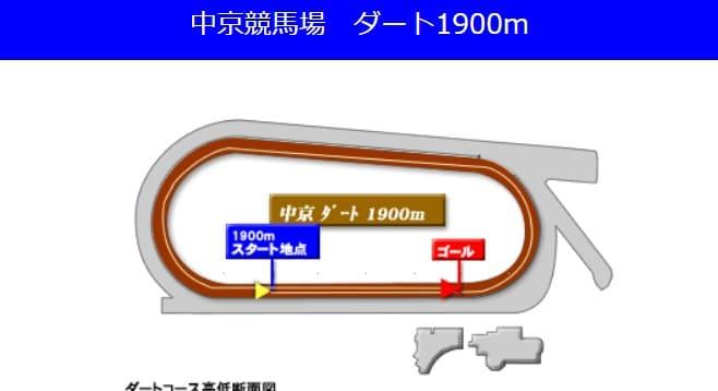 中京競馬場ダート1900mの予想ポイント