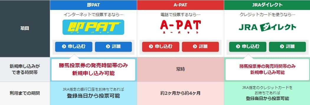 競馬の馬券をネット購入できる3つのサービスと特徴