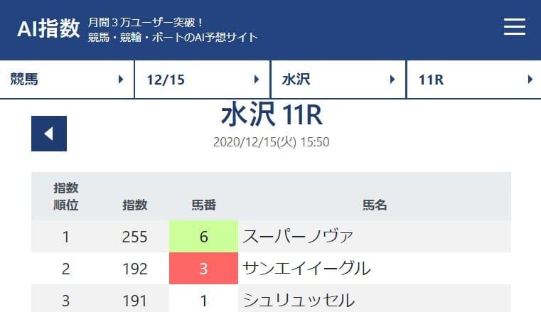 競馬予想サイトのai AI指数