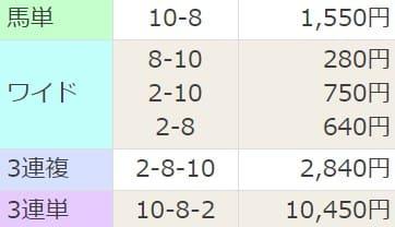 競馬予想サイト「にのまえ」の無料予想を検証1レース目結果