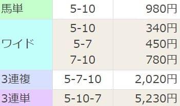 競馬予想サイト「にのまえ」の無料予想を検証2レース目結果