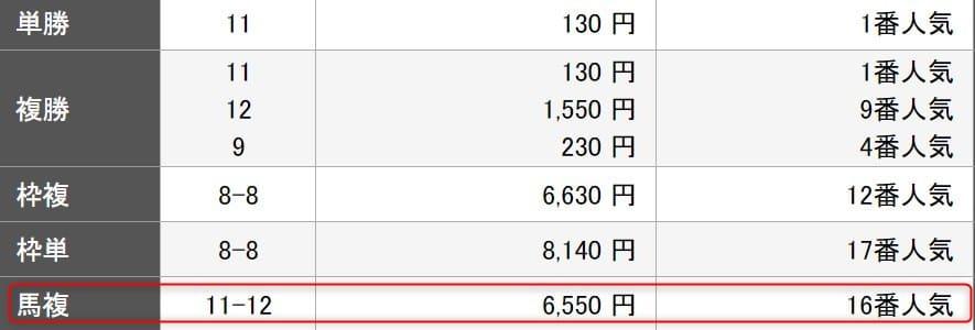 楽天競馬の回収率100%ユーザー予想を検証1レース目結果