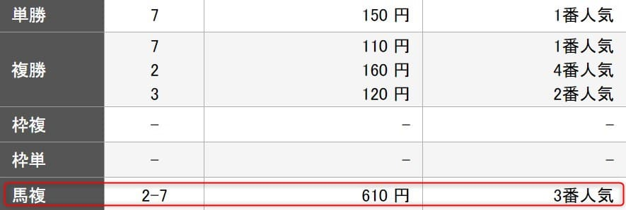 楽天競馬の回収率100%ユーザー予想を検証2レース目結果